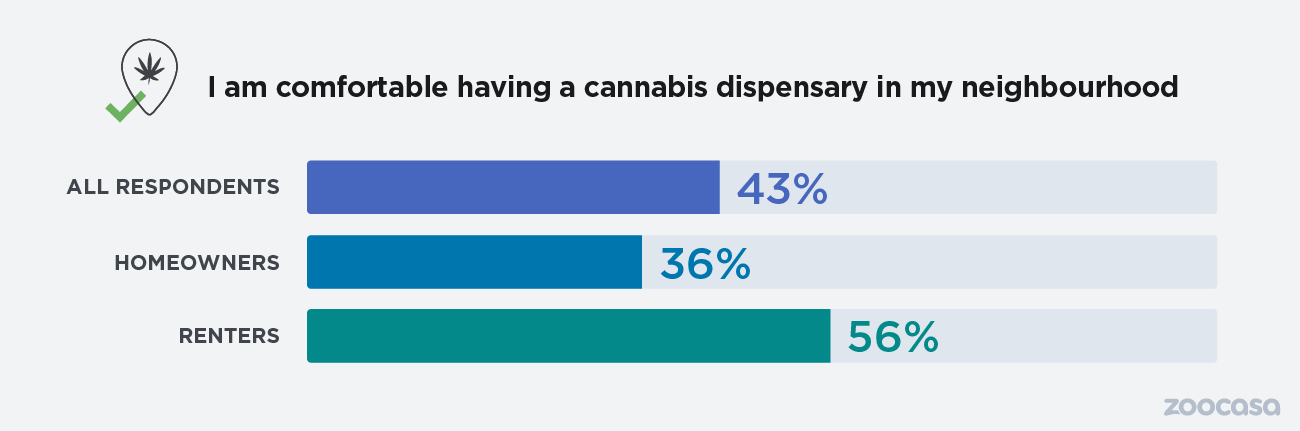 Zoocasa cannabis survey