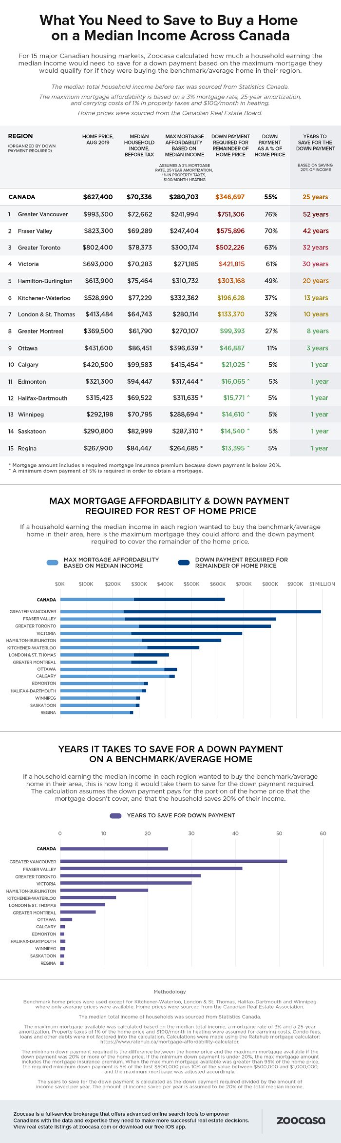 Zoocasa down payment infographic