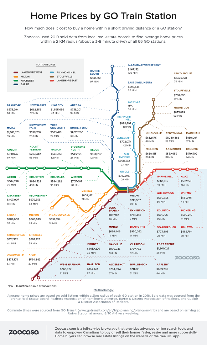 GO Transit home prices infographic by Zoocasa