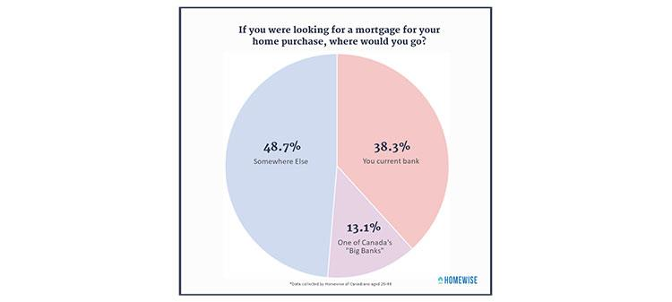 Mortgage-Seekers Don\